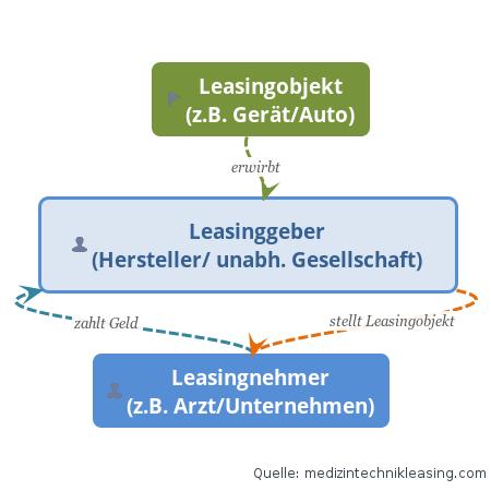 Leasinggeber