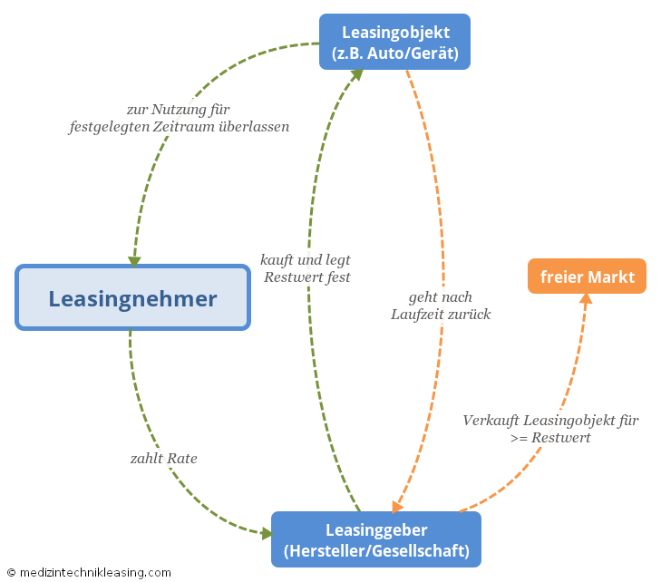 Wie funktioniert Restwertleasing?